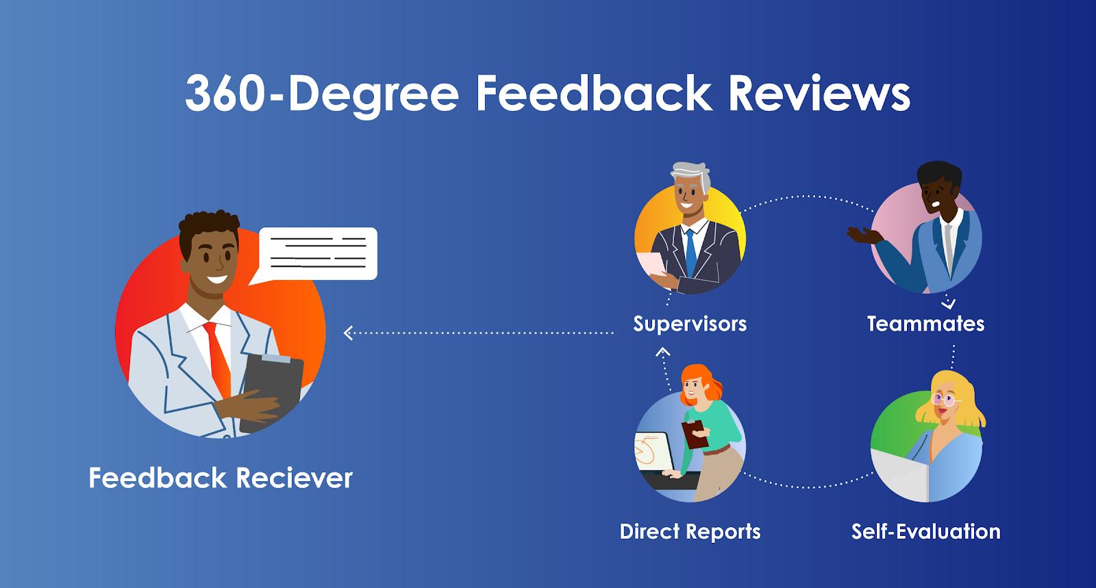 360-Reviews (1)