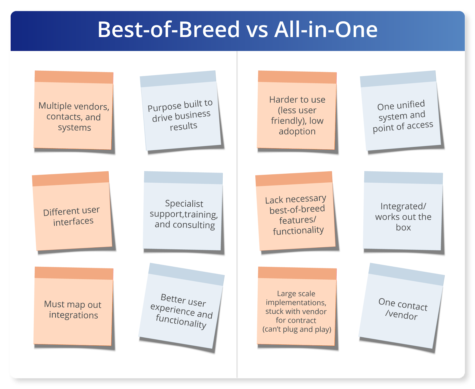 Best-of-Breed-vs-All-in-One-Graph@2x