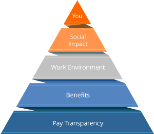 CLEAR-Employer-Branding-Triangle-2x